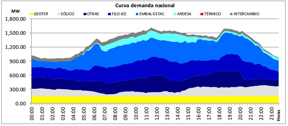 La curva de demanda eléctrica nacional del 20 de julio de 2016 y las fuentes.