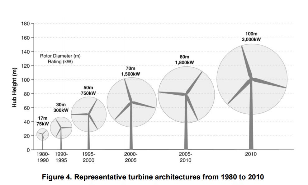 Las turbinas eólicas han evolucionado desde sus primeras versiones y ahora son más altas y con mayor capacidad de generación.