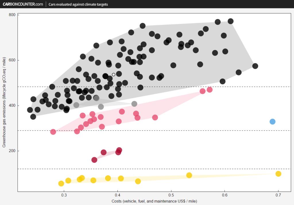 Según la aplicación CarbonCounter.com del Instituto Tecnológico de Massachusetts, cuando hay una matriz eléctrica basada casi completamente en fuentes renovables, como la costarricense, los híbridos no recargables (bolas rosado claro) tienen emisiones de gases de efecto invernadero mucho mayores que los vehículos eléctricos (bolas amarillas) o los híbridos enchufables (rosado oscuro). De hecho, las emisiones de los híbridos son más parecidas a las de vehículos de combustión interna (bolas negras).