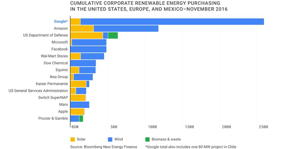 El gráfico muestra el uso de renovables en Estados Unidos, México y Europa.