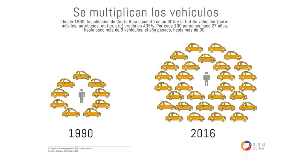 Por cada 100 costarricenses en 1990, el país contaba con poco más de 9 vehículos. Para el 2016, esa cifra superó los 30 vehículos.