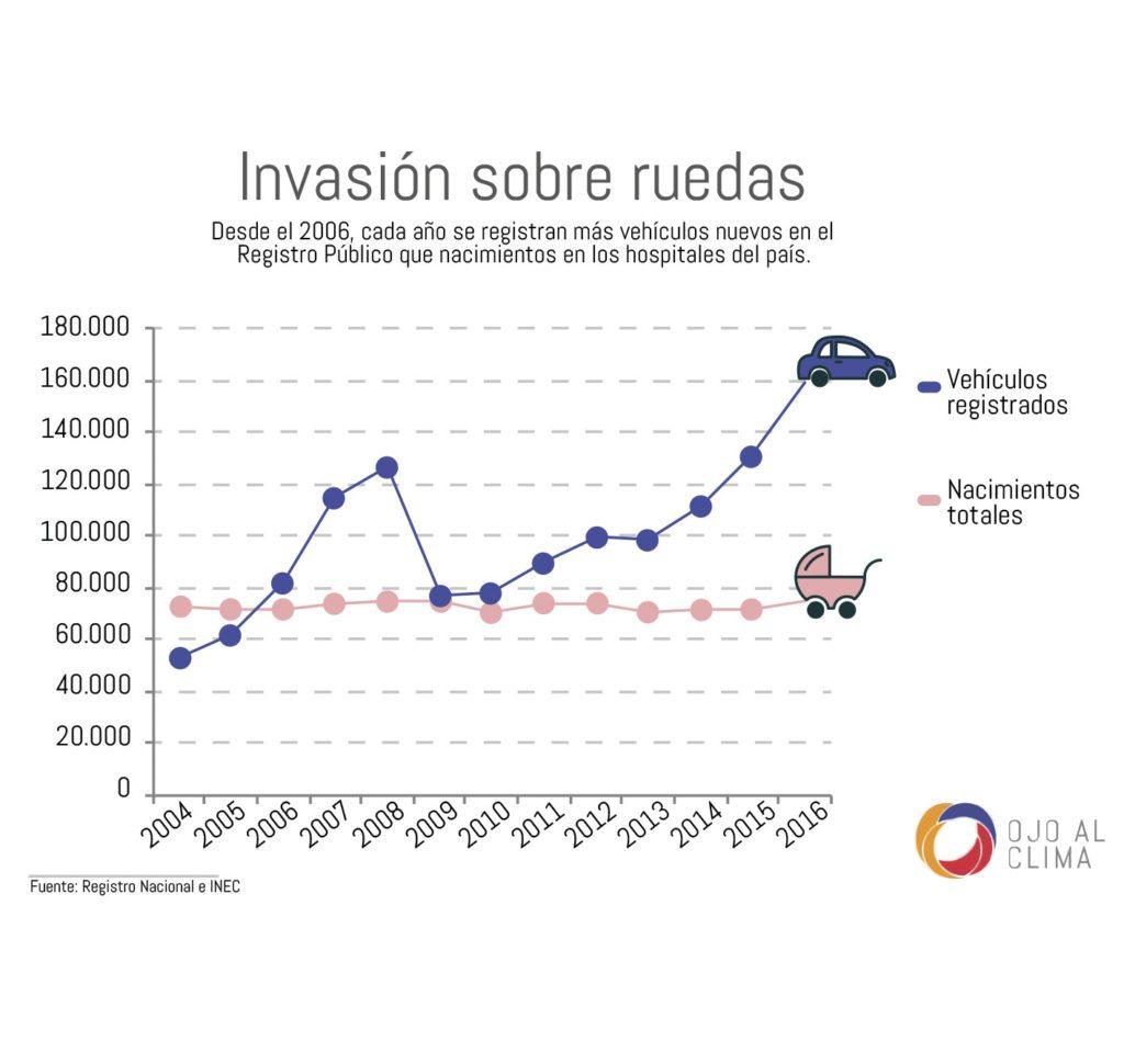La inscripción de nuevos vehículos en el Registro Nacional tuvo una caída que coincide con la crisis del 2008-2009, pero desde entonces repuntó.