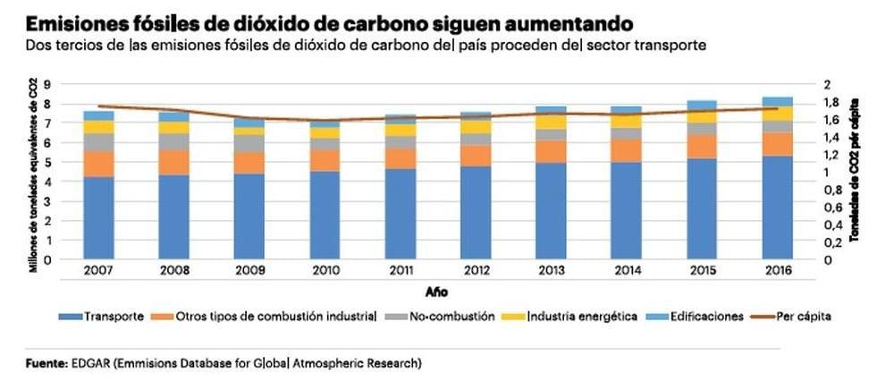Emisiones de CO2 aumentaron un 9% desde promesa de carbono neutralidad